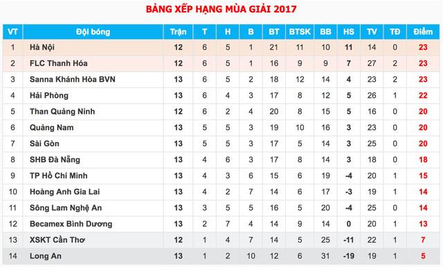 Vòng 13 Giải VĐQG V.League 2017: CLB Tp. HCM 1-4 Sanna Khánh Hoà, B. Bình Dương 2-2 Hải Phòng - Ảnh 2.