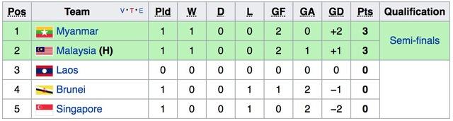 Kết quả, bảng xếp hạng bảng A bóng đá nam SEA Games 29 ngày 14/8: U22 Myanmar chiếm ngôi đầu của U22 Malaysia - Ảnh 4.