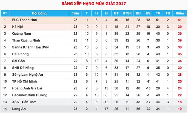 VIDEO: Tổng hợp diễn biến trận đấu CLB Long An 0-2 FLC Thanh Hóa - Ảnh 2.
