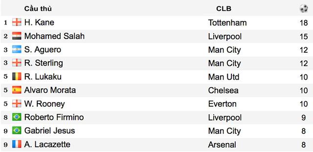 Kịch tính cuộc đua danh hiệu Vua phá lưới tại giải Ngoại hạng Anh: Kỷ lục gia Harry Kane chiếm ưu thế - Ảnh 1.