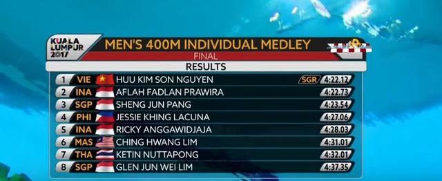 Kình ngư 15 tuổi Nguyễn Hữu Kim Sơn bất ngờ giành Vàng, phá kỷ lục SEA Games - Ảnh 2.