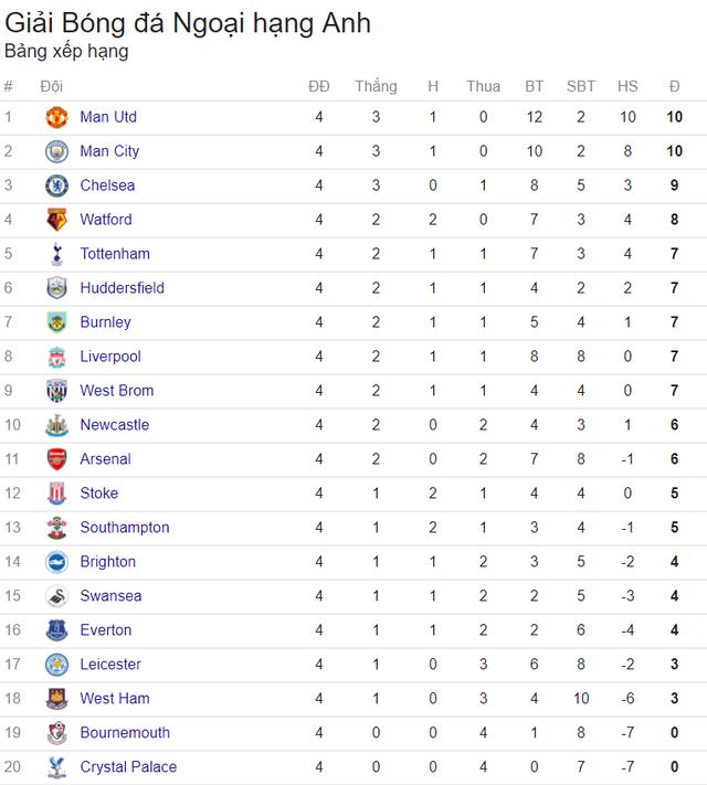 Lịch trực tiếp bóng đá Ngoại hạng Anh vòng 5: Nảy lửa derby Chelsea – Arsenal - ảnh 1