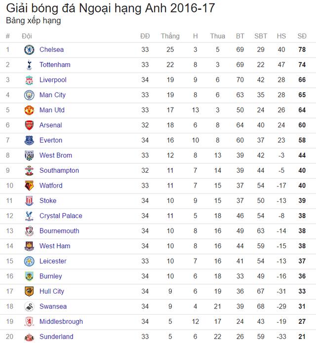 Lịch trực tiếp bóng đá Ngoại hạng Anh vòng 35: Tottenham chấm dứt mộng top 4 của Arsenal? - Ảnh 2.