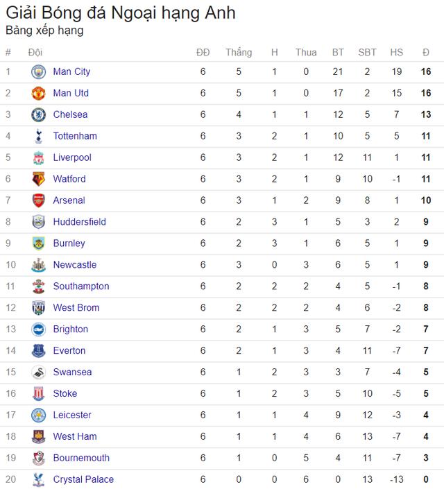 Lịch trực tiếp bóng đá Ngoại hạng Anh vòng 7: Nảy lửa đại chiến Chelsea – Man City - Ảnh 3.