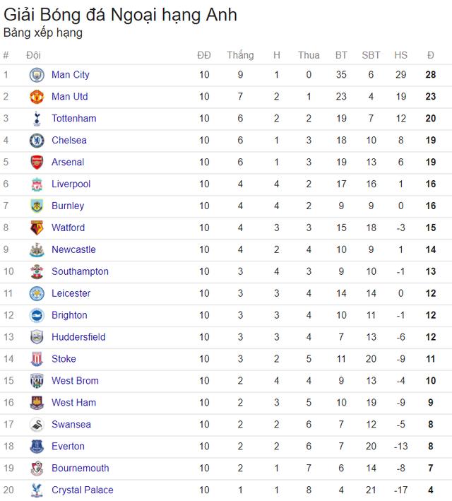 Lịch trực tiếp bóng đá Ngoại hạng Anh vòng 11: Man Utd đối đầu Chelsea, Man City chạm trán Arsenal - Ảnh 2.