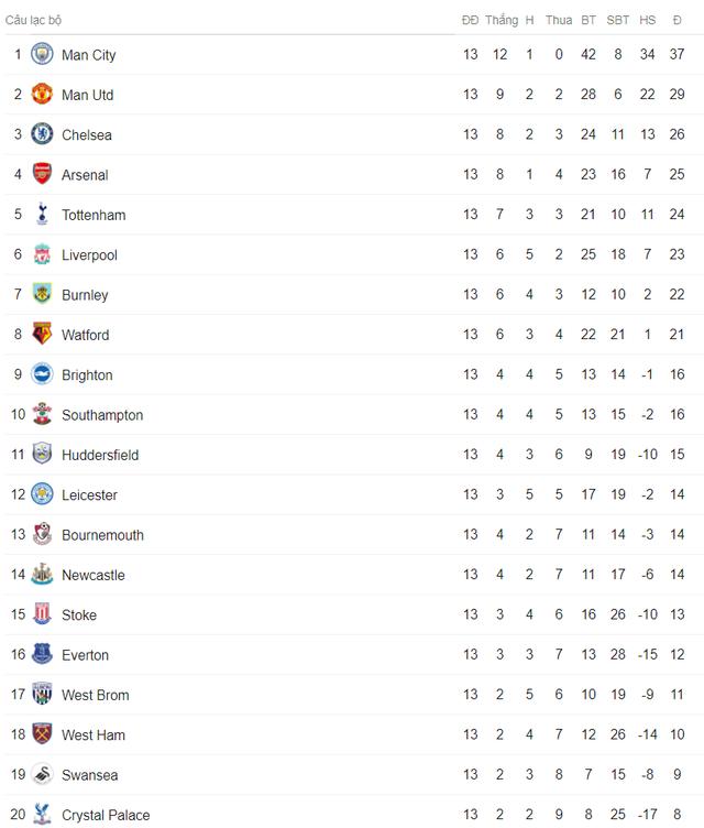 Lịch trực tiếp bóng đá Ngoại hạng Anh vòng 14: Man Utd đối đầu Watford, Man City tiếp đón Soton - Ảnh 3.