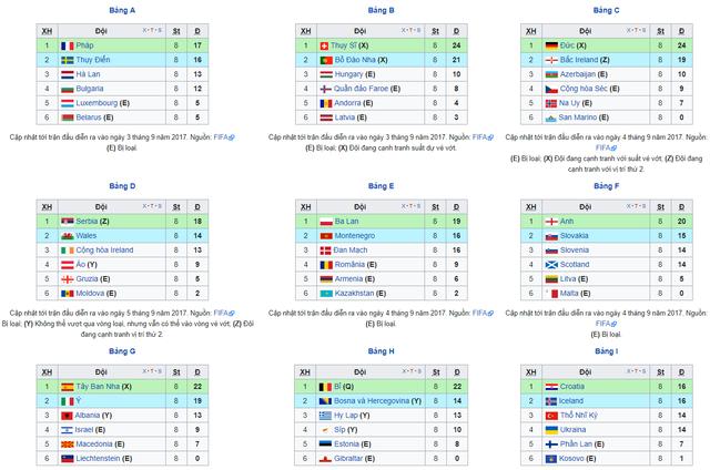 Lịch thi đấu vòng loại World Cup 2018 từ 5/10 đến 11/10: Chặng về đích của Anh, Đức, Tây Ban Nha - Ảnh 1.