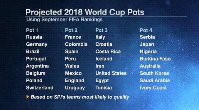 Đội tuyển nào chung mâm hạt giống số 1 tại World Cup 2018 cùng Nga và Brazil? - Ảnh 1.