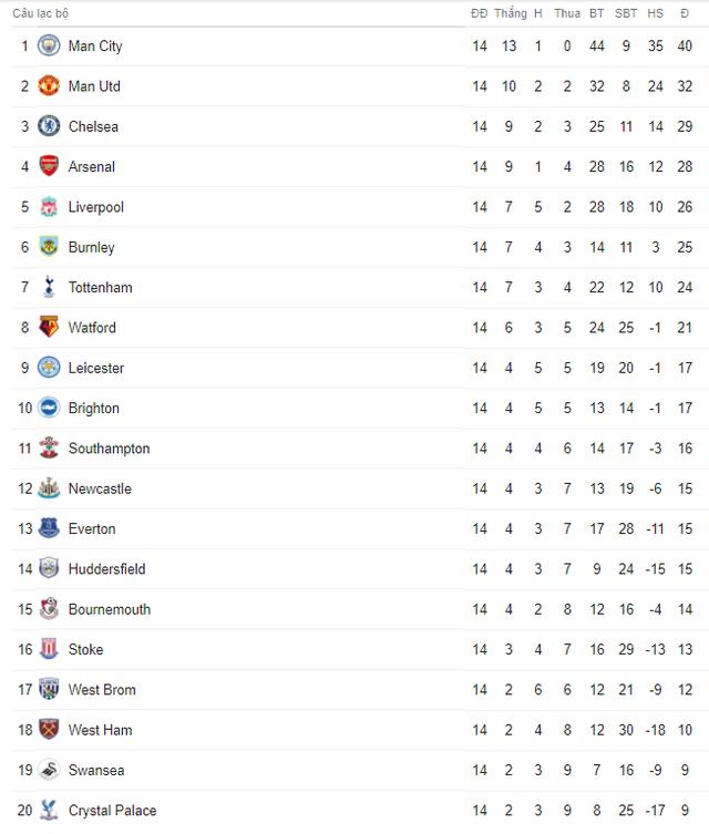 Lịch trực tiếp bóng đá Ngoại hạng Anh vòng 15: Đại chiến kinh điển Arsenal – Man Utd - Ảnh 2.
