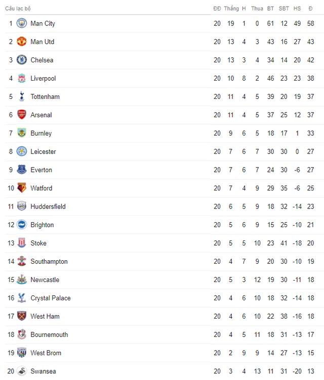 Lịch trực tiếp bóng đá Ngoại hạng Anh vòng 21: Man City quyết phá dớp, Arsenal tiễn năm 2017 - Ảnh 2.