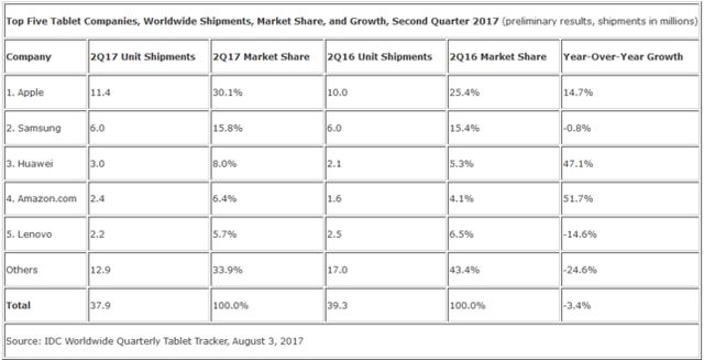 Thị trường máy tính bảng: Apple đúng và đã chiến thắng - Ảnh 2.