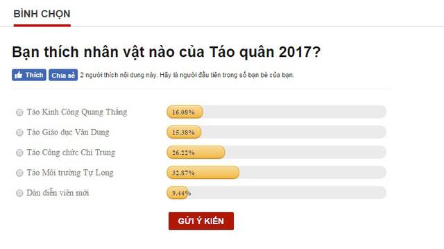 Bình chọn: Táo Môi trường Tự Long được yêu thích nhất trong Táo quân 2017 - Ảnh 2.