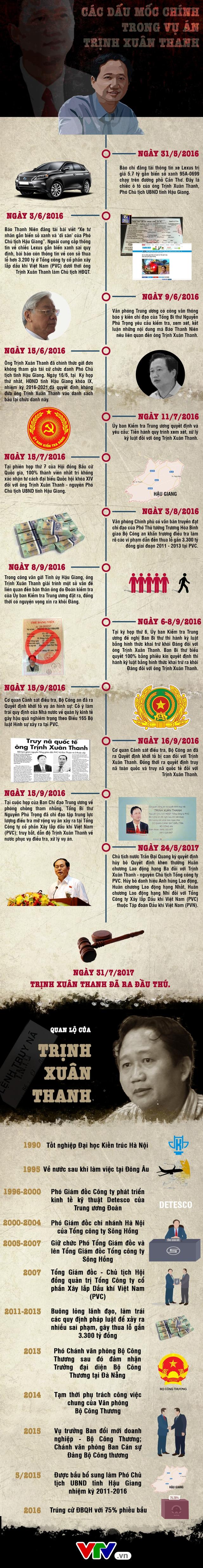 INFORGRAPHIC: Toàn cảnh diễn biến vụ án Trịnh Xuân Thanh - Ảnh 1.
