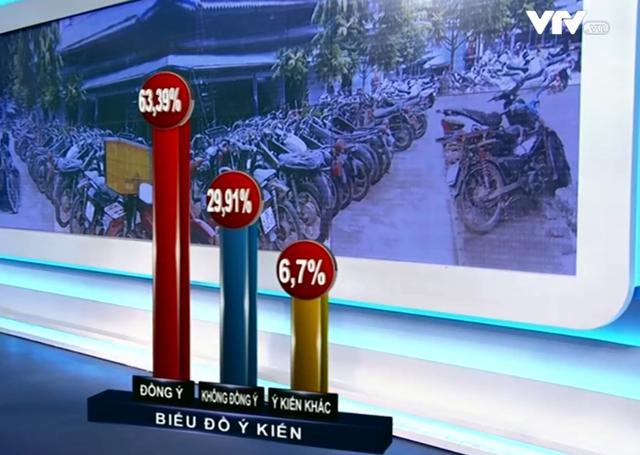 Hơn 60% ý kiến ủng hộ thu hồi xe máy cũ nát - Ảnh 1.