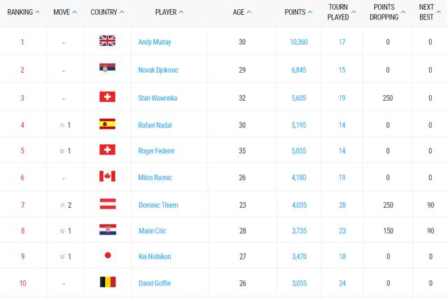 Vô địch Madrid mở rộng 2017, Rafael Nadal lên ngôi số 4 thế giới - Ảnh 1.
