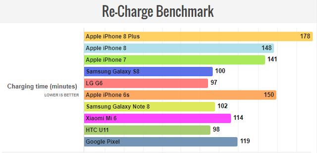 Pin iPhone 8 Plus: Đợi dài cổ để sạc đầy - Ảnh 1.