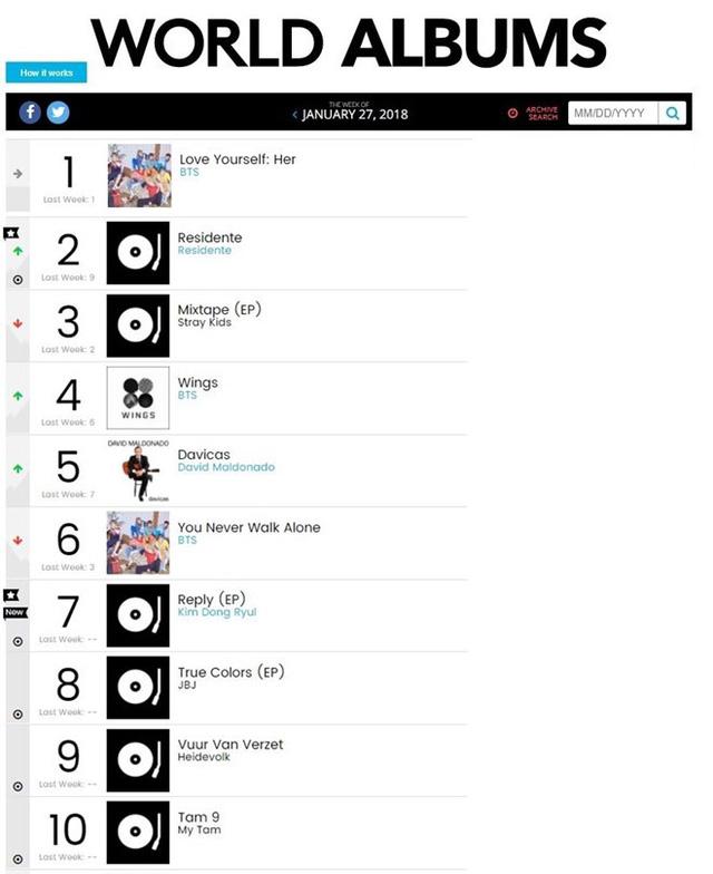 Mỹ Tâm nâng ly mừng Tâm 9 lọt Top 10 BXH World Albums của Billboard - Ảnh 1.