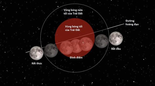 """Đẹp kì diệu trăng xanh, trăng máu và siêu trăng """"3 trong 1"""" trong đêm 31/1 - Ảnh 1"""