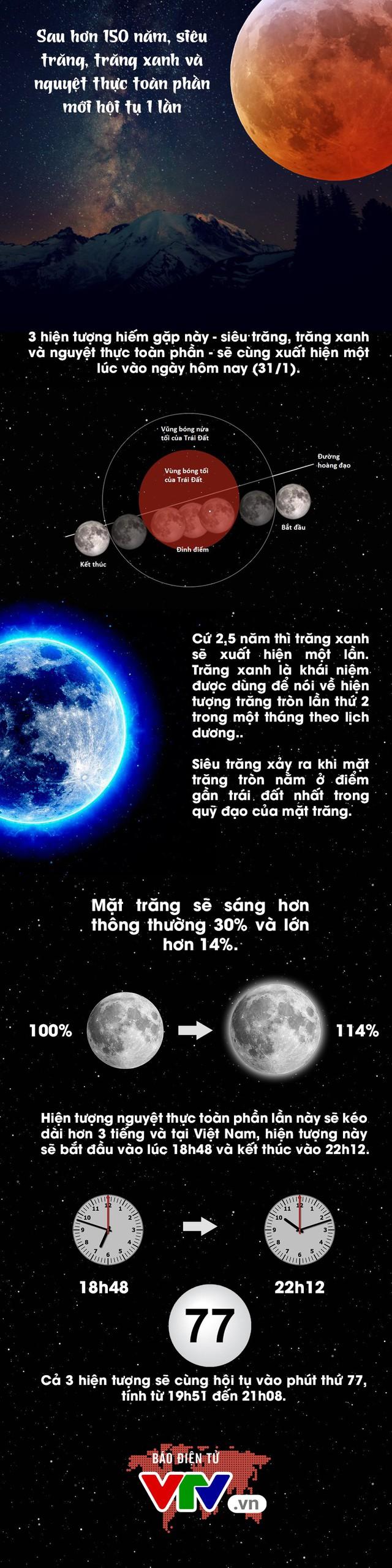 [INFOGRAPHIC] Sau hơn 150 năm, siêu trăng, trăng xanh, nguyệt thực toàn phần cùng hội tụ - Ảnh 1.