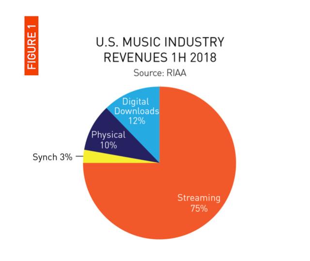Nhạc trực tuyến chiếm 75% doanh thu ngành công nghiệp âm nhạc - Ảnh 1.