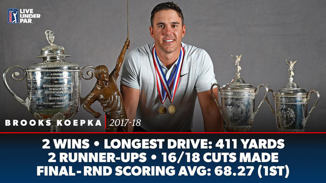 Brooks Koepka nhận giải thưởng Golfer xuất sắc nhất PGA Tour 2018 - Ảnh 1.