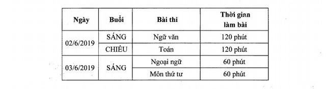 CHÍNH THỨC: Hà Nội chốt phương án thi lớp 10 THPT năm học 2019 - 2020 - Ảnh 2.