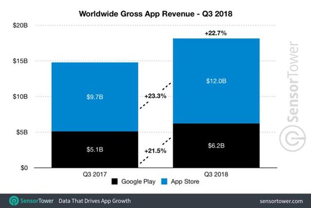 Người dùng iOS hào phóng gần gấp đôi so với Android - Ảnh 1.