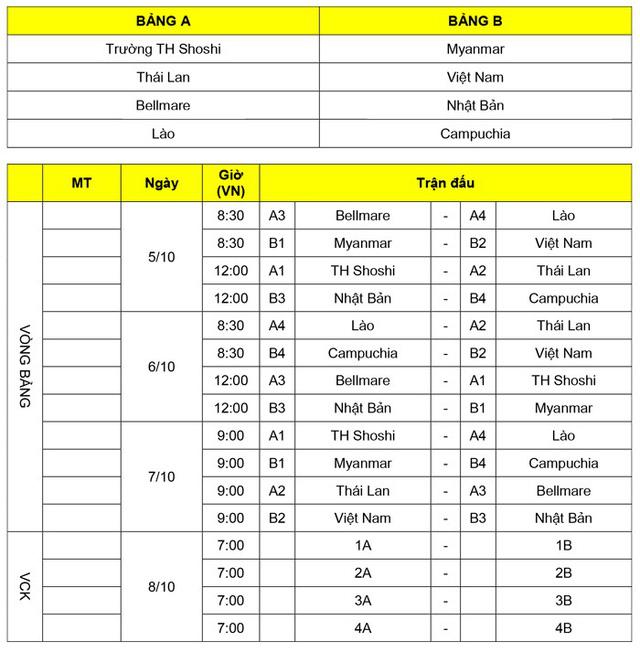 Lịch thi đấu của ĐT U17 Việt Nam tại Giải bóng đá quốc tế U17 Jenesys 2018 - Ảnh 2.
