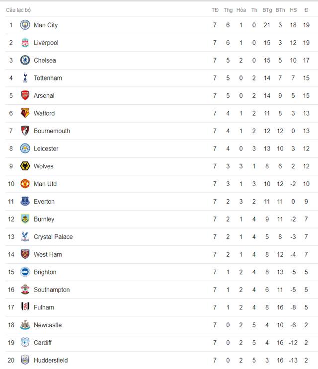 Lịch trực tiếp bóng đá Ngoại hạng Anh vòng 8: Liverpool quyết đấu Man City, Man Utd vượt khó - Ảnh 2.