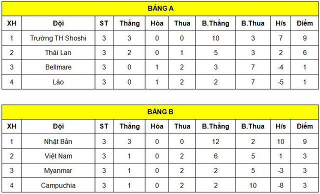U17 Việt Nam tranh hạng Ba với U17 Thái Lan tại Jenesys 2018 - Ảnh 1.