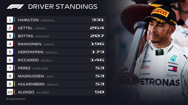 Đua xe F1: Lewis Hamilton về nhất tại Grand Prix Nhật Bản - Ảnh 4.