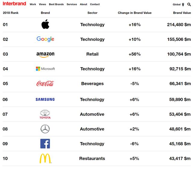 Apple: Thương hiệu giá trị nhất thế giới năm 2018 - Ảnh 1.