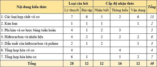 Đề minh họa môn Hóa học vào 10 Hà Nội: Bao phủ kiến thức lớp 8 và lớp 9 - Ảnh 1.
