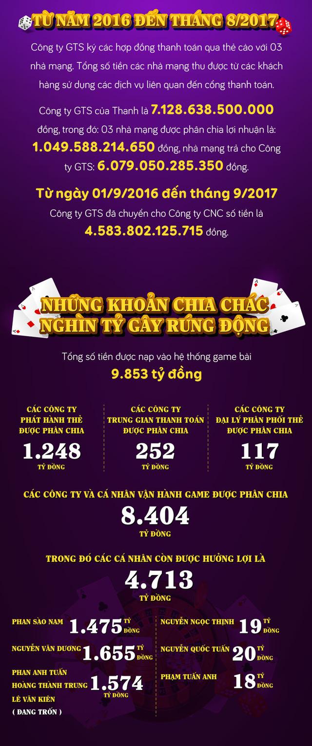 [INFOGRAPHIC] Những khoản chia chác gây rúng động của đường dây đánh bạc nghìn tỷ - Ảnh 3.