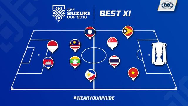 AFF Cup 2018: 1 cầu thủ Việt Nam có tên trong đội hình tiêu biểu vòng bảng - Ảnh 1.