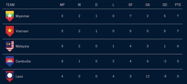 Kết quả, BXH bảng A AFF Cup 2018 ngày 20/11: ĐT Myanmar giữ ngôi nhất bảng, ĐT Việt Nam mất cơ hội sớm giành vé vào bán kết - Ảnh 2.