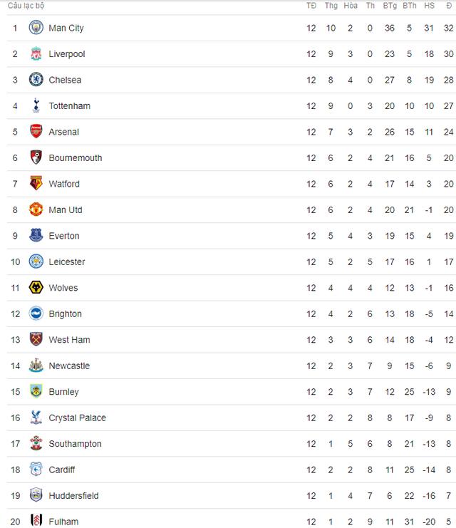 Lịch trực tiếp bóng đá Ngoại hạng Anh vòng 13: Đại chiến Tottenham - Chelsea - Ảnh 2.