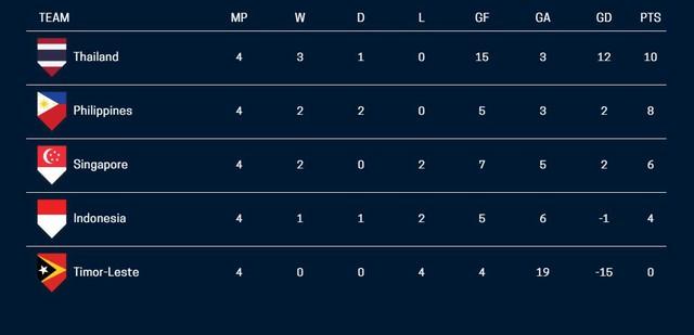 AFF Cup 2018: ĐT Thái Lan 3-0 ĐT Singapore: Ngôi đầu bảng