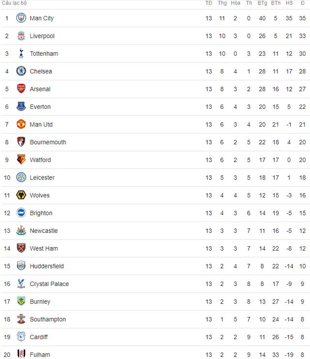 Lịch trực tiếp bóng đá Ngoại hạng Anh vòng 14: Sôi động với 3 trận derby - Ảnh 2.