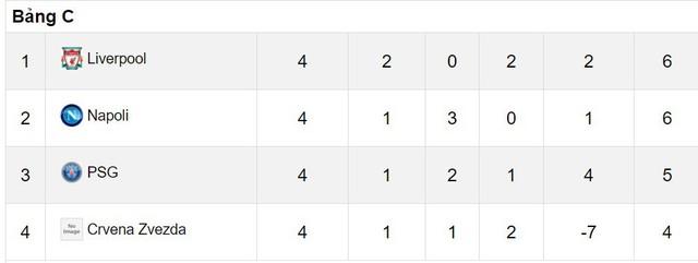 Lộ diện bảng đấu khó lường nhất Champions League - Ảnh 2.