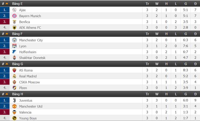 Lịch trực tiếp bóng đá Champions League rạng sáng mai (8/11): Man Utd tái đấu Juventus - Ảnh 2.