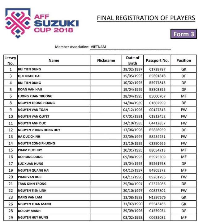 Số áo của các cầu thủ Việt Nam tại AFF Suzuki Cup 2018: Tiến Dũng nhận áo số 1 - Ảnh 4.