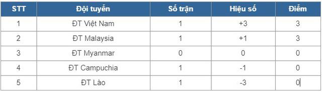 Kết quả BXH AFF Cup 2018, bảng A: Thắng đậm ĐT Lào, ĐT Việt Nam nhất bảng, Malaysia nhì bảng - Ảnh 2.