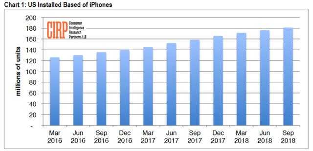 iPhone đã hết thời: Không, cuộc chơi mới chỉ bắt đầu với Apple! - Ảnh 2.