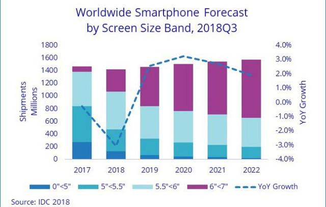 Thị trường smartphone sẽ sớm hồi phục, màn hình lớn sẽ vẫn chiếm vị trí chủ đạo - Ảnh 2.