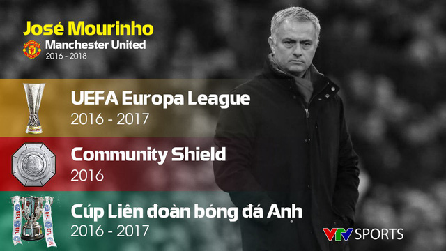 Những con số thống kê của José Mourinho tại Manchester United - Ảnh 1.