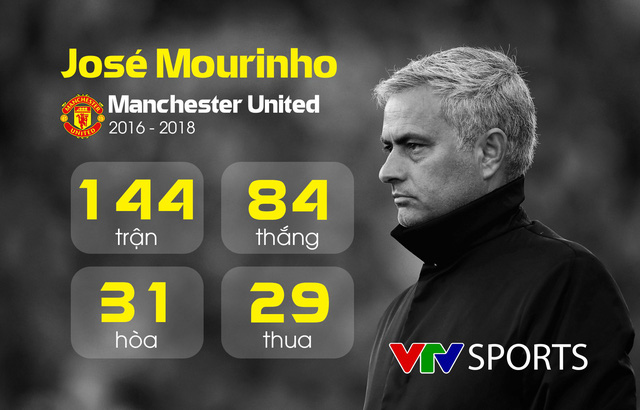 Những con số thống kê của José Mourinho tại Manchester United - Ảnh 3.