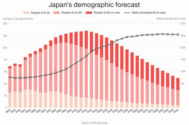 Tới năm 2065, dân số Nhật Bản giảm 36 triệu dân - Ảnh 1.