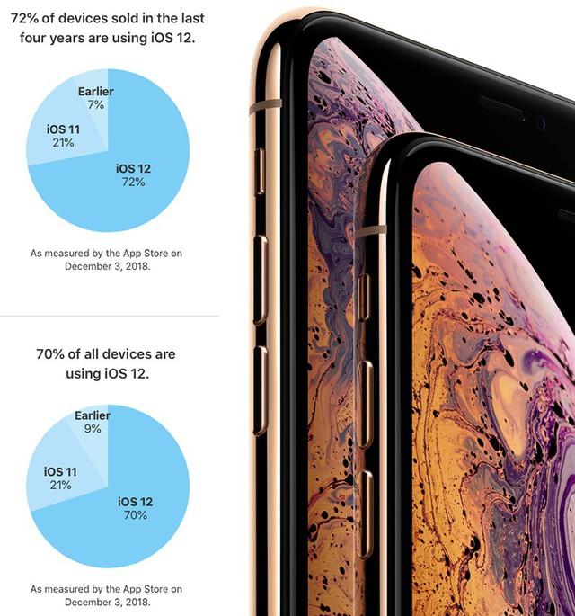 70% iPhone, iPad và iPod Touch đã nâng cấp lên iOS 12 - Ảnh 1.
