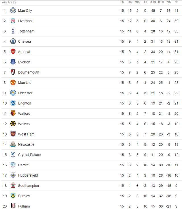 Bảng xếp hạng Ngoại hạng Anh sau vòng 15: Man Utd, Arsenal, Chelsea cùng tụt hạng - Ảnh 2.